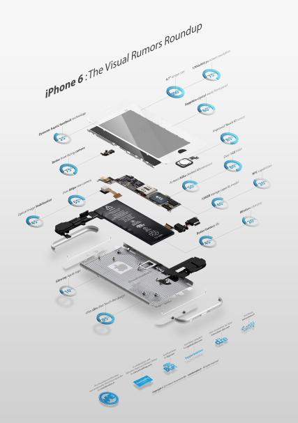 infografica iPhone 6